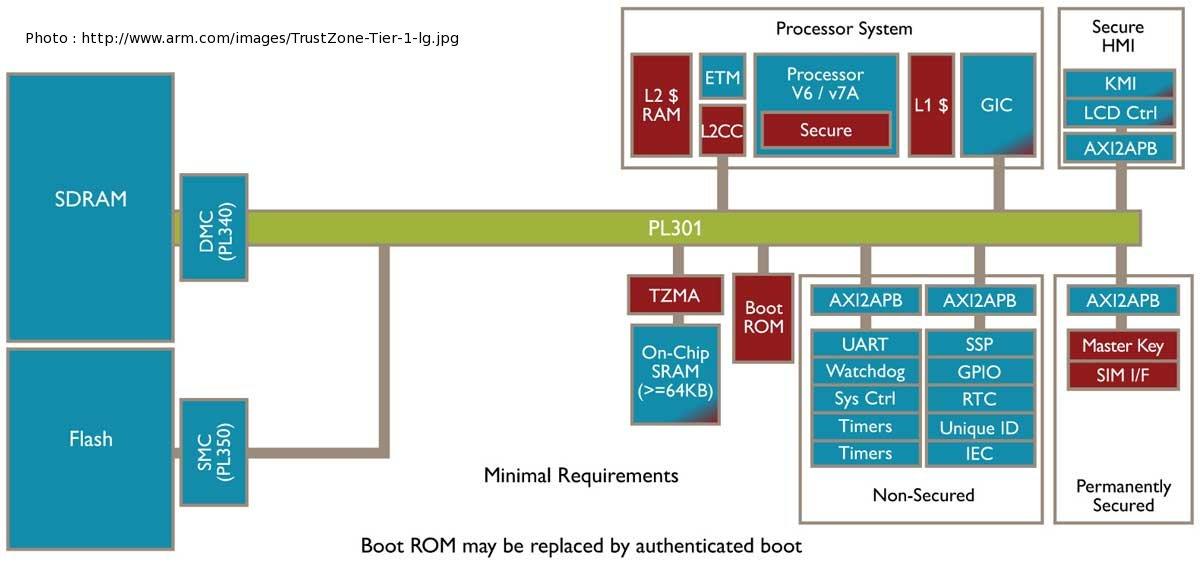 ARM TrustZone 技術將整合APU 上強化保安方案- HKITBLOG