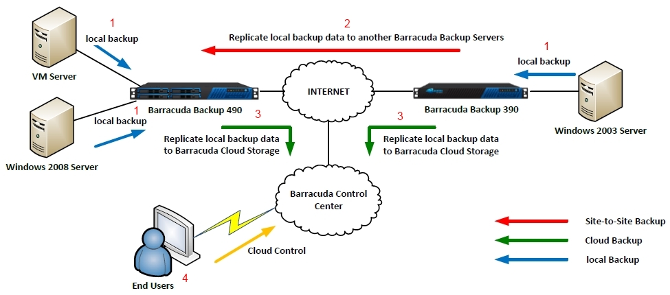 Barracuda Backup Solution Architecture