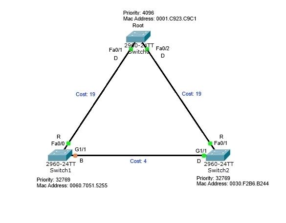 Cisco STP Diagram