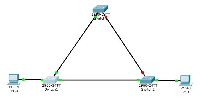 Cisco STP Testing Failover