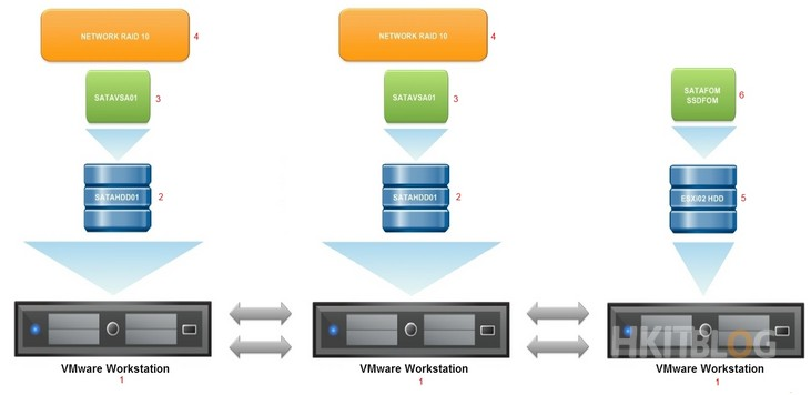 HP StoreVirtual Diagram
