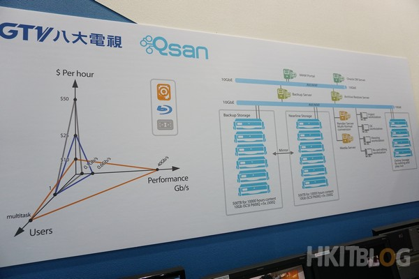 Qsan TV station Solution