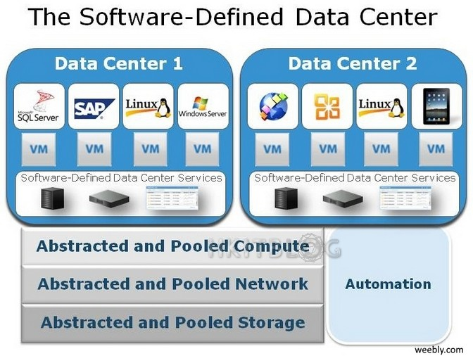 SDDC Automation