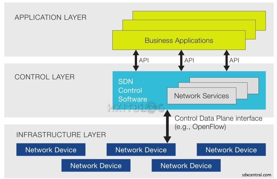 software defined networking architecture