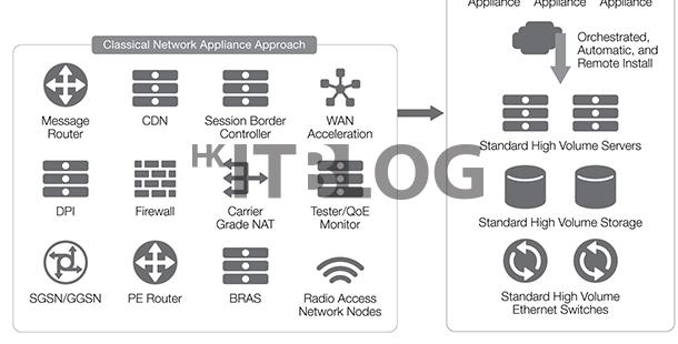 在 NFV 部署中如何確保可程式化(上)