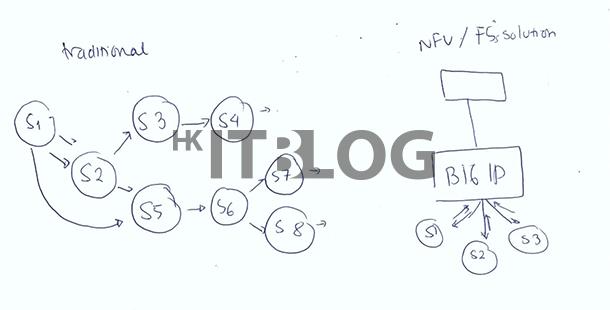 在 NFV 部署中如何確保可程式化(下)