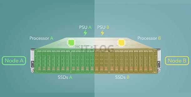 前所未見的儲存方案:一機雙控制器、無共享架構確保無單點故障