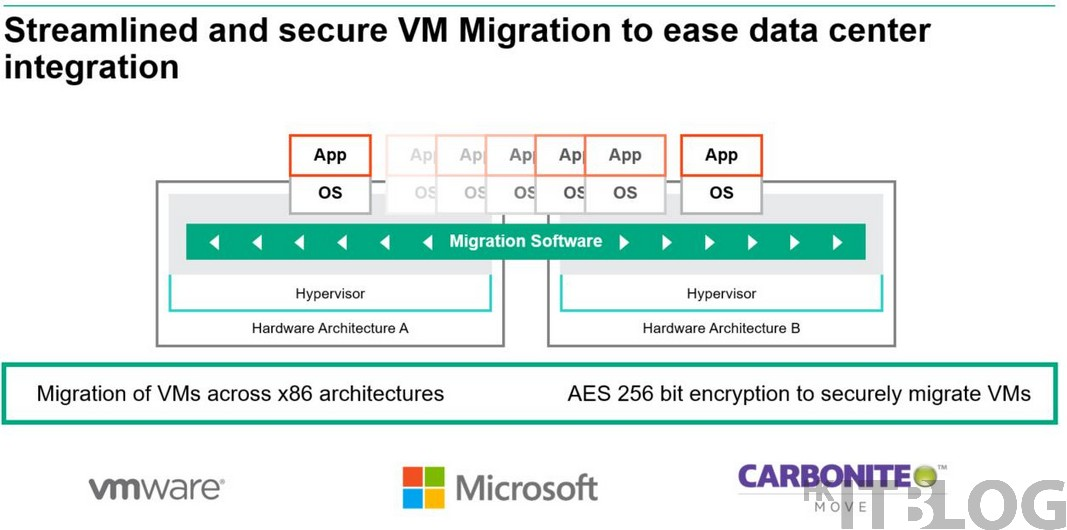 [開箱文] 以 x86 AMD EPYC 處理器加密!硬體資源如何提高虛擬化性價比?