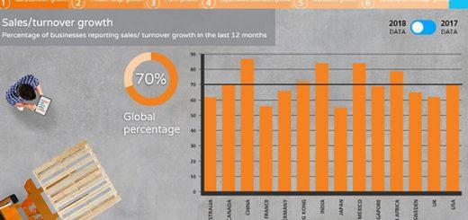 香港製造業部分表現仍領先全球 去年全球增長高達5%