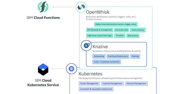 IBM與Google Cloud共同推出開源無伺服器平台Knative