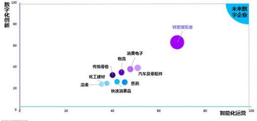 數碼化轉型現阻滯 全中國僅7%企業成功