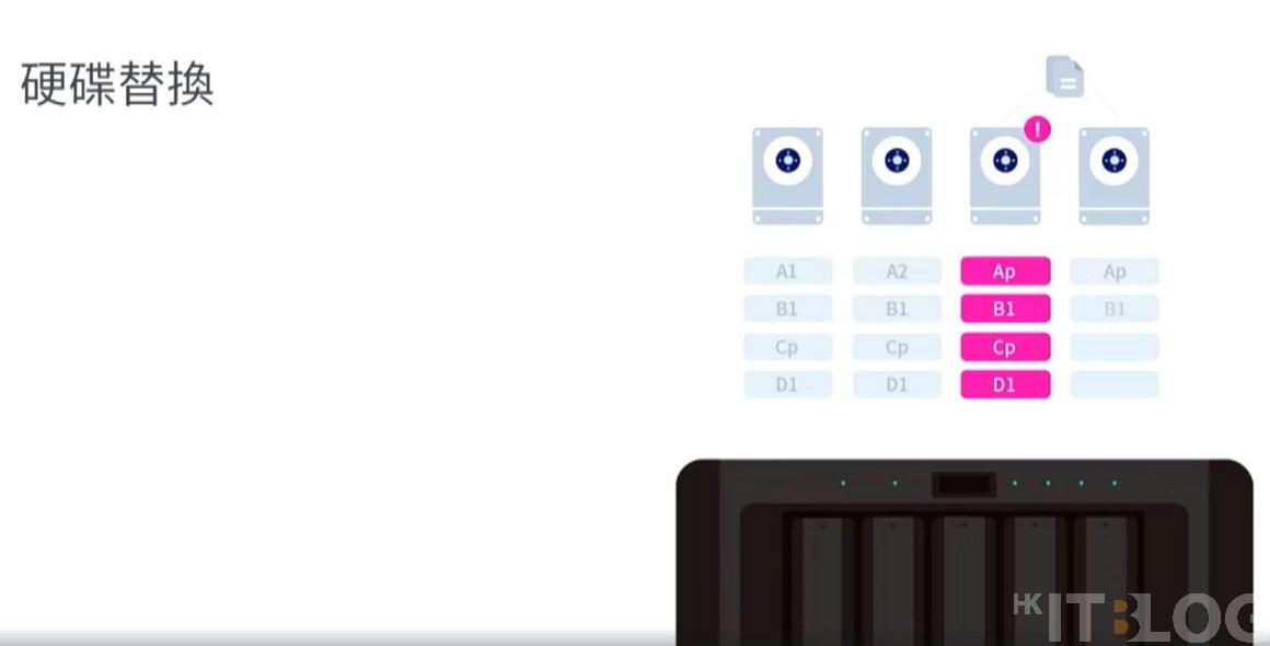 發佈會新驚喜︰機器學習預測硬碟損壞、免費 Active Backup Suit 、Active-Active雙主動式控制器