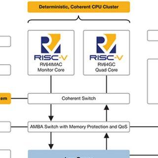 首款RISC-V SoC FPGA 為開發人員帶來更自由的開發環境