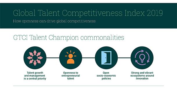 創業人才成國家及城市競爭力增長關鍵