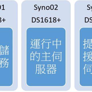 Synology DSM 6.2 - 適合中小企業及社福機構的靈活可持續發展方案