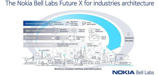 諾基亞推出Future X for industries策略與架構 提升工業4.0的產能