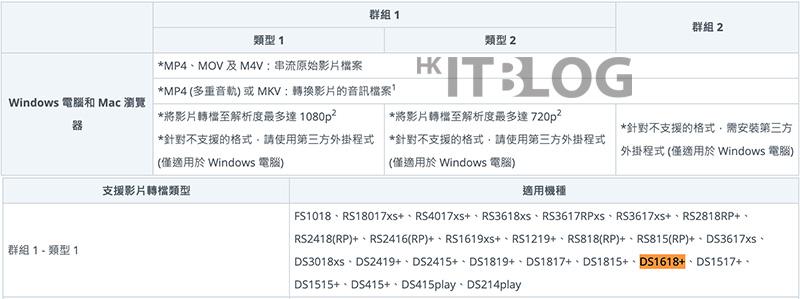 官網上 DS1618+ 支援的影片格式列表