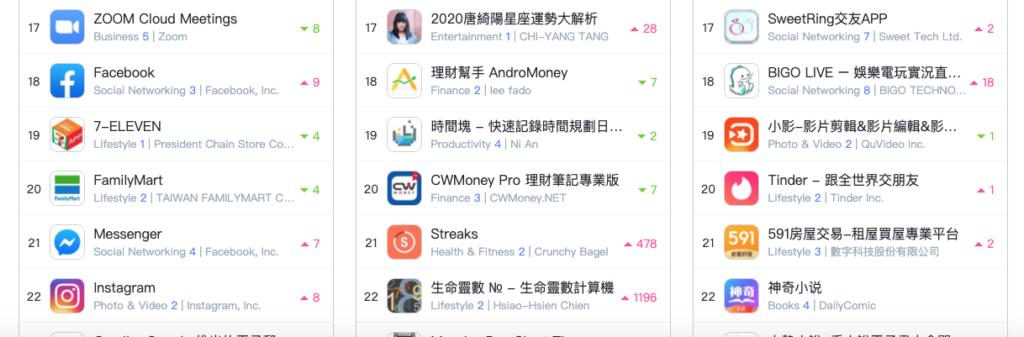 IOS TW Ranking